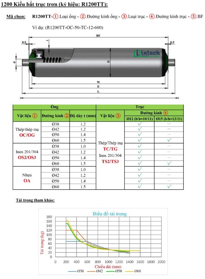 Thông số kỹ thuật con lăn tự do gối nhựa kiểu R1200TT